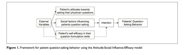Framework for patient question-asking behavior