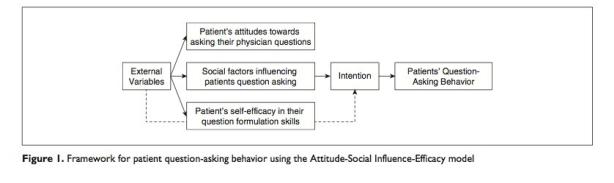 Framework for patient question-asking behavior