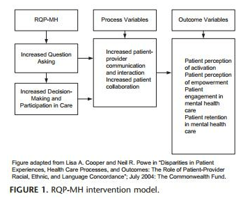 RQP-MH Intervention Model